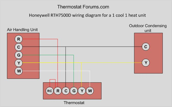 honeywell rth7500d 7 day programmable thermostat. Black Bedroom Furniture Sets. Home Design Ideas